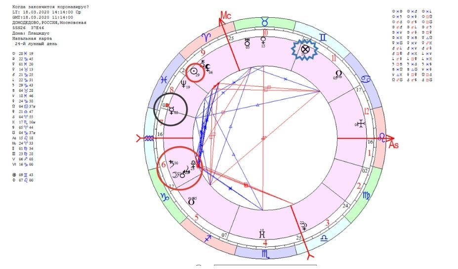астрология прогноз коронавирус